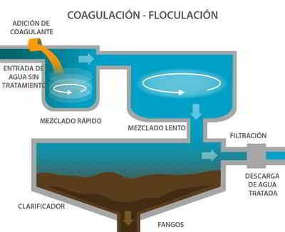 coagulación floculación