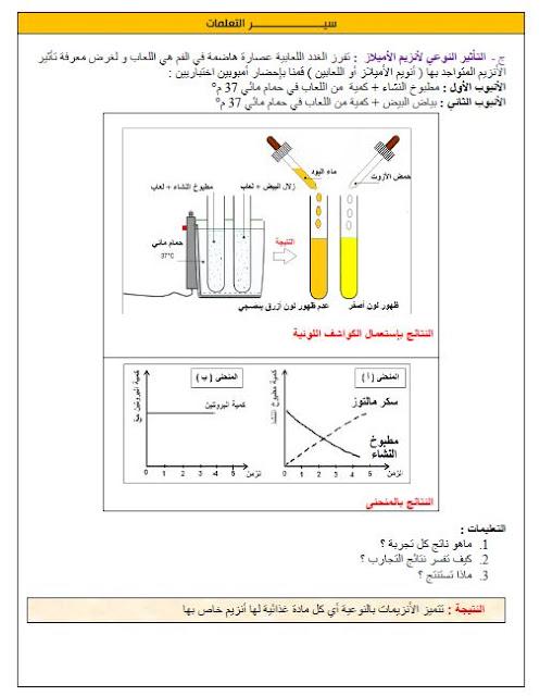 المورد 01 تحويل الأغذية في الأنبوب الهضمي علوم طبيعية للسنة الرابعة متوسط الجيل الثاني
