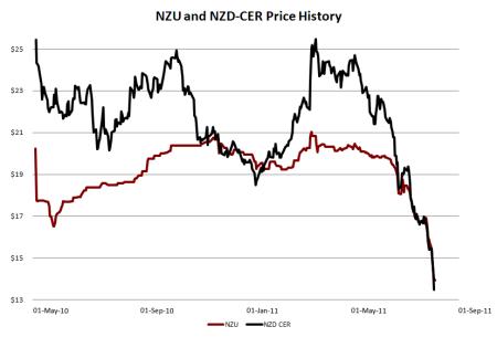 Carbon Trading Price Nz