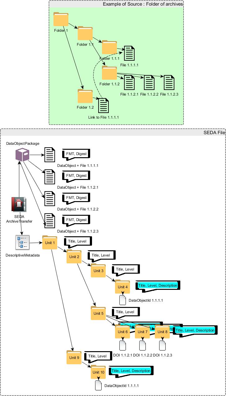 Figure 1. Depuis un dossier source jusqu'à sa représentation SEDA équivalente.