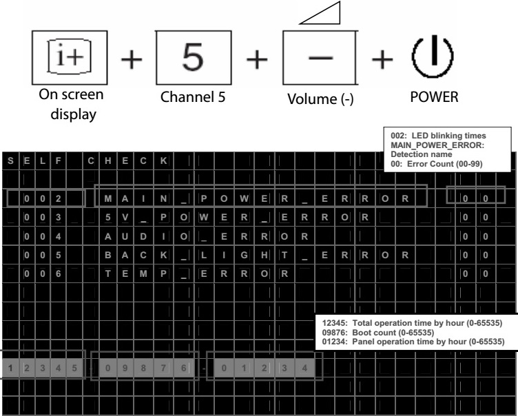 Sony bravia 412c factory reset 0 point