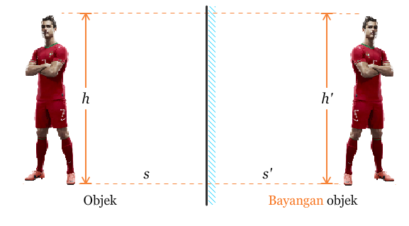 Materi Refleksi atau Pencerminan pada Bangun Datar Kelas 5 SD