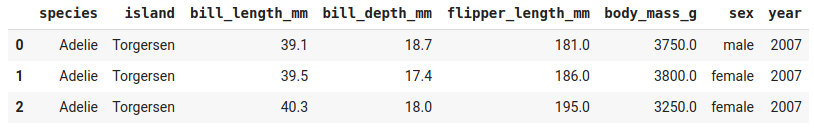 Three examples from the Palmer's Penguins dataset.