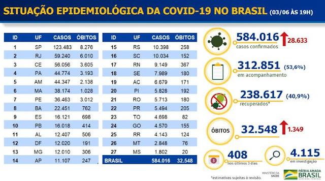 Boletim da Covid-19. Café com Jornalista