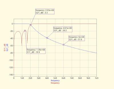 DIY Low-pass 200 MHz filter - standard Low-pass Chebyshev 5