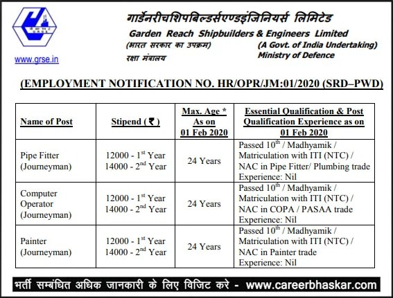 GRSE Recruitment 2020 | Eligibility 10th, ITI |
