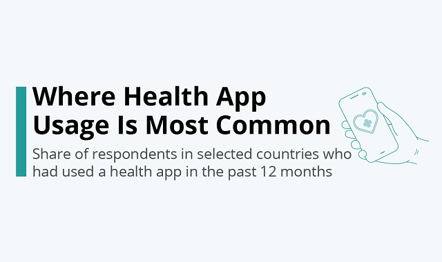 Health Apps' popularity country wise