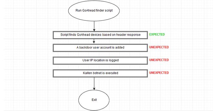 iot-vulnerability-scanner