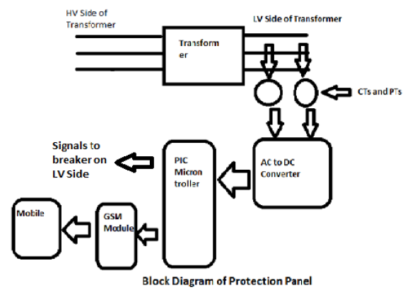 GSM Enabled Transformer Protection Panel ~ Engineering