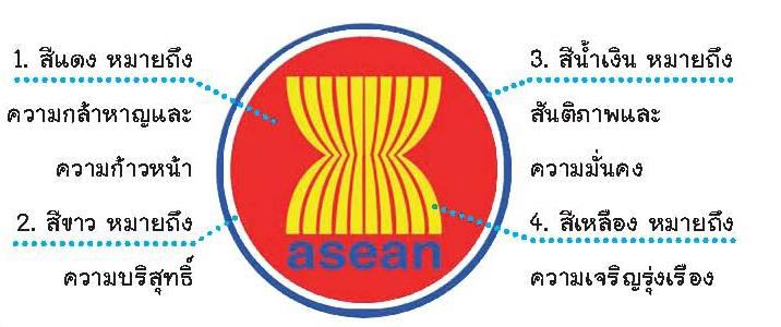 สัญลักษณ์อาเซียน คือ ต้นข้าวสีเหลือง 10 ต้นมัดรวมกันไว้  หมายถึงประเทศสมาชิกรวมกันเพื่อมิตรภาพ   และความเป็นน้ำหนึ่งใจเดียวกัน