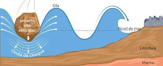 El impacto de un gran meteorito directamente en el océano también pueden generar un Tsunami, sin embargo este fenómeno es muy poco común.