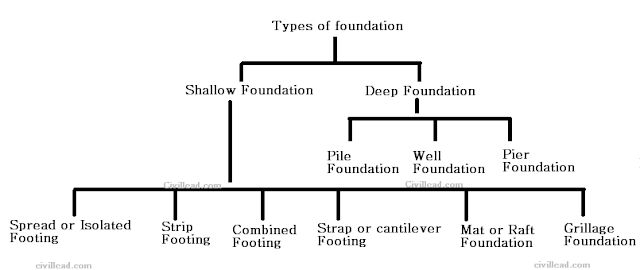 Types of Foundations & Footings And Their Uses