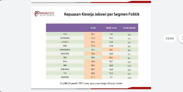 Konstituen Gerindra, PKS dan Demokrat Mayoritas Tidak Puas Dengan Kinerja Jokowi Jelang 1,5 Tahun Terakhir