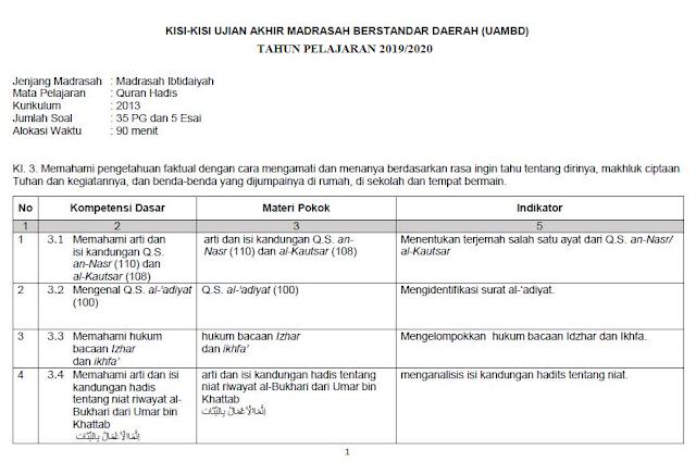 Kisi-Kisi UAMBD MI Al-Qur'an Hadis 2020