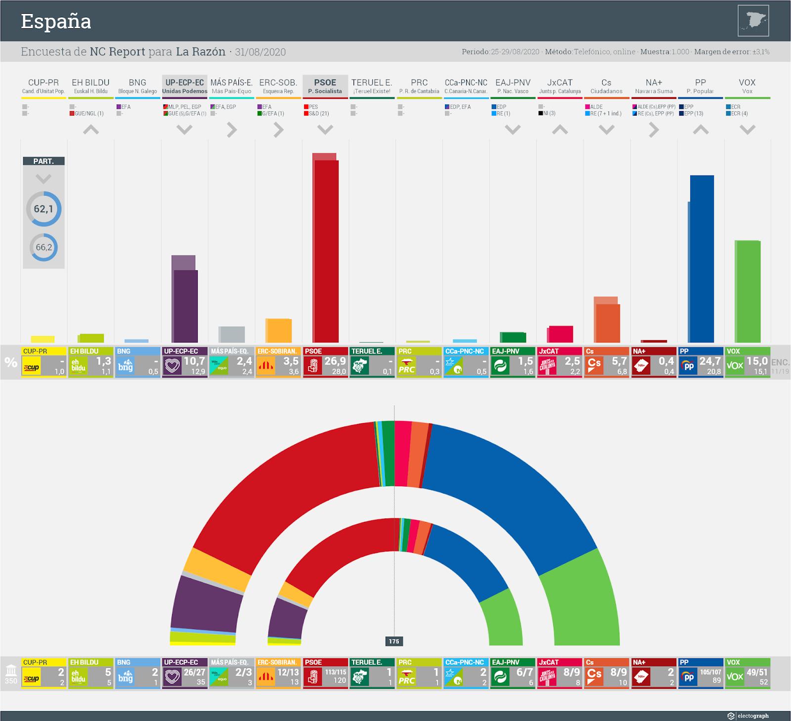 Gráfico de la encuesta para elecciones generales en España realizada por NC Report para La Razón, 31 de agosto de 2020