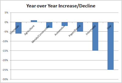 Norfolk Southern (NSC) Year over Year Q2 Revenue Comparison