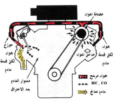 نظام حقن الهواء  air injection systems