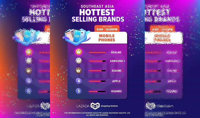 Realme Hottest Smartphone Brand SEA
