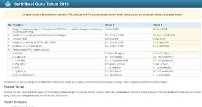 Cara Cek Pengumuman Hasil Ujian PPG Tahap 2 Tahun 2018
