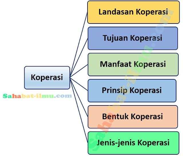 Pengertian, Tujuan, dan Jenis Koperasi di Indonesia