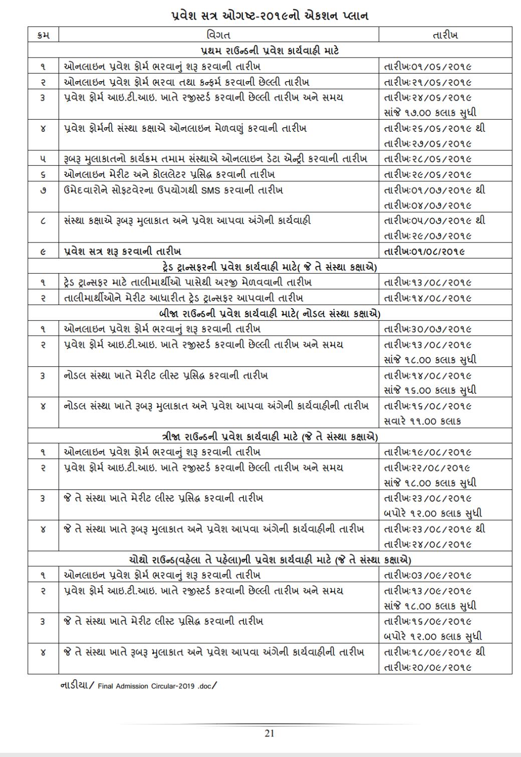 Gujarat ITI Admission 2019, Form, Result, Merit List.