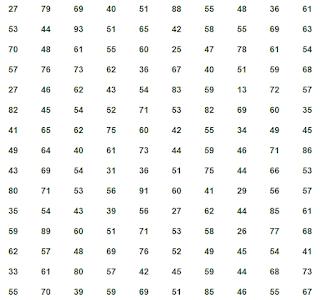 Gambar 2 Kumpulan Data untuk Penyusunan Tabel Distribusi Frekuensi