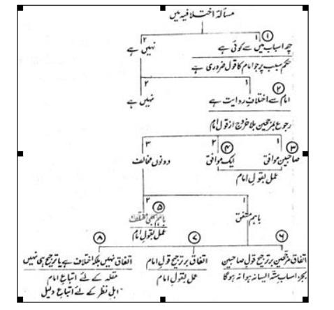 مسئلہ اختلافیہ Masla Ikhtilafiya