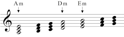 The minor chords in the key of A-minor