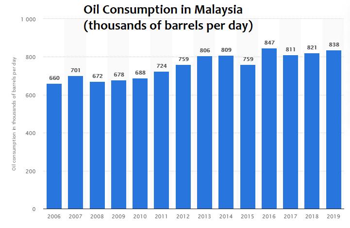 Malaysia Oil Consumption