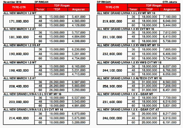 Harga Kredit Nissan March 2016