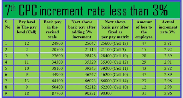 7th-cpc-increment-rate-anomaly