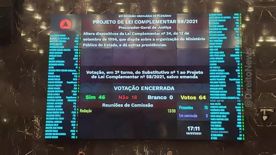 deputados aprovam projeto beneficia promotores herdeiros
