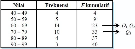 Menentukan Kuartil dalam Statistika