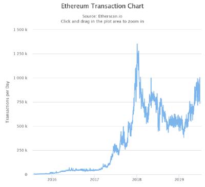 Число ежедневных транзакций в сети Ethereum впервые с мая 2018 превысило 1 млн