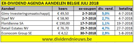 Belgie aandelen ex-coupon juli 2018