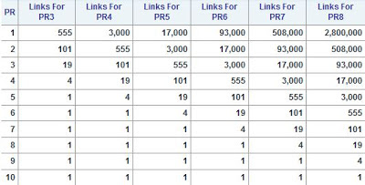 PageRank Links Pack