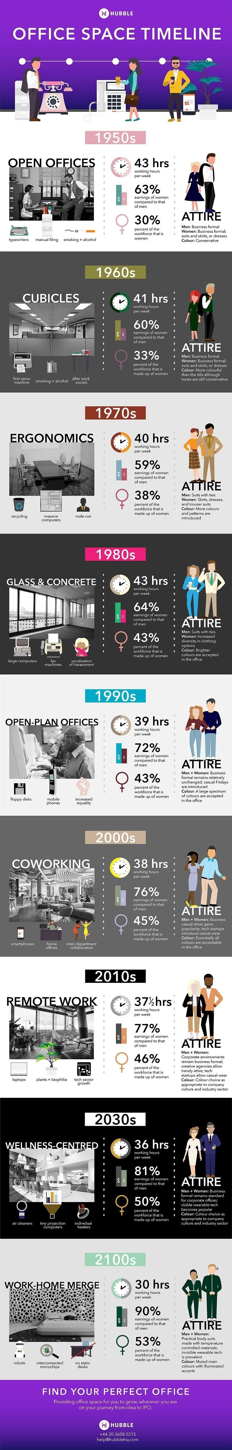 Office Space Timeline