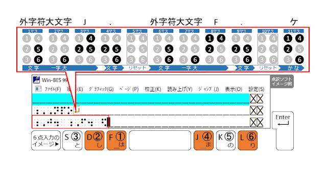 ①、②、④、⑥の点が表示された点訳ソフトのイメージ図と、①、②、④、⑥の点がオレンジ色で示された6点入力のイメージ図