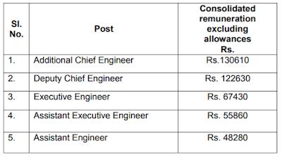 BMRC 68 Engineers Recruitment 2017