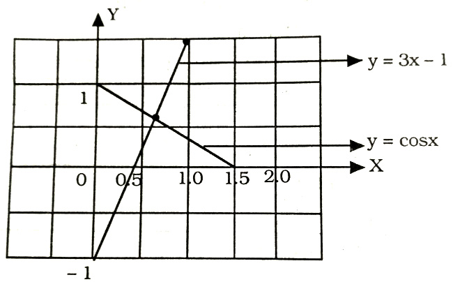 Graph: cosx=3x-1