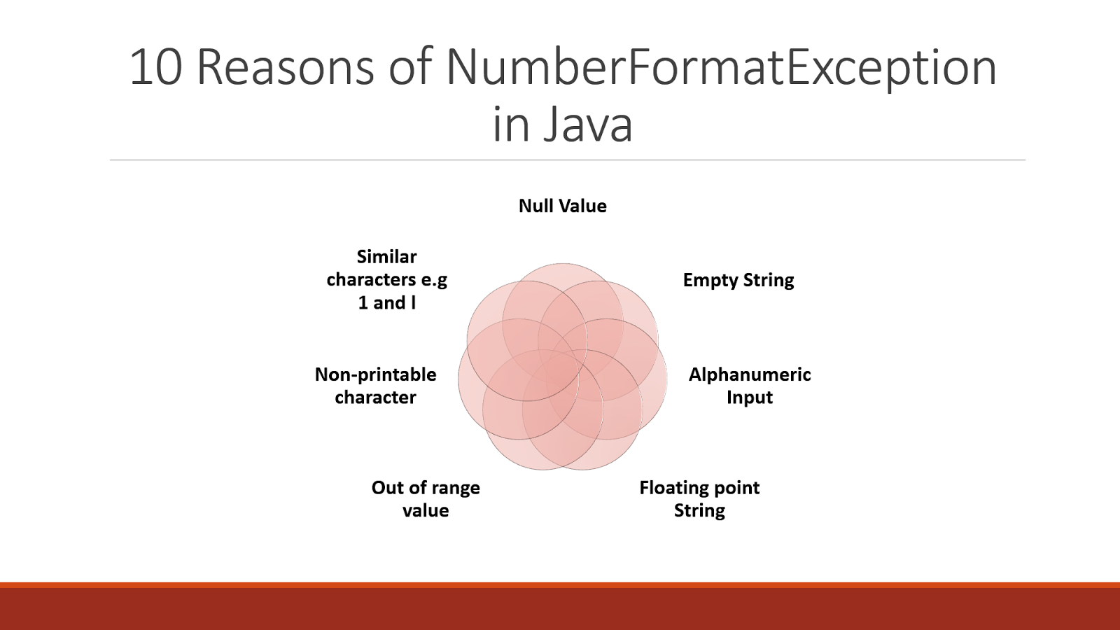 10 Reasons of java lang NumberFormatException in Java - Solution