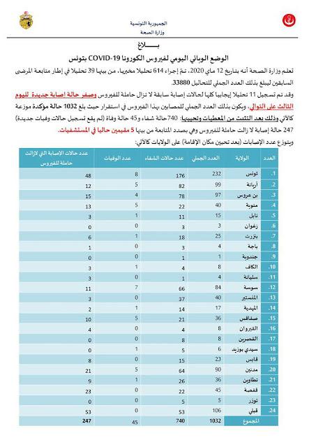 لليوم الثالث على التوالي تونس تسجل صفر إصابة بـ فيروس كورونا