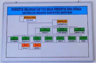 Struktur Organisasi Pemerintah Desa Cindaga