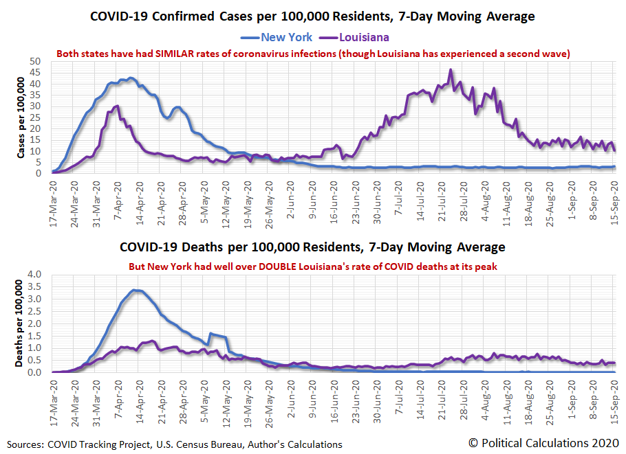 New York vs Louisiana: COVID-19 Confirmed Cases and Deaths per 100,000 Residents, 7-Day Moving Averages