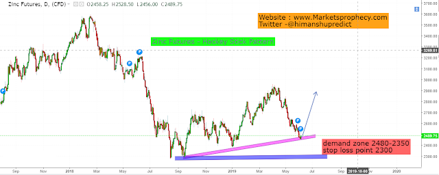 day trading tips, zinc future analysis 2019