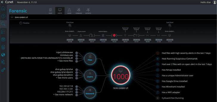 cynet true security platform