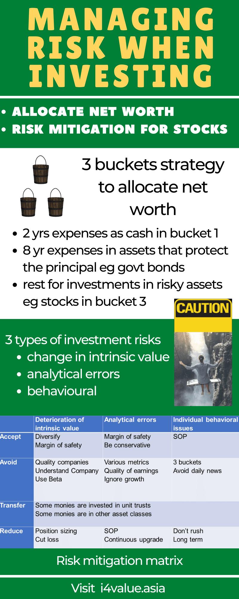 i4value: Managing Risk