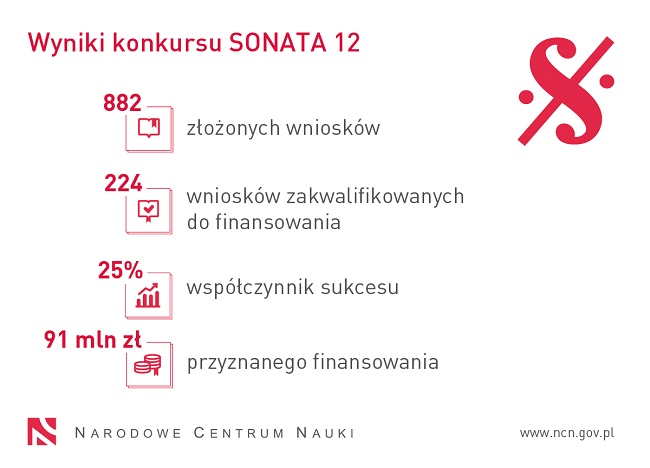 Wyniki konkursu Sonata 12