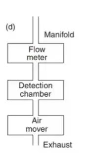 All you need to know about air sampling