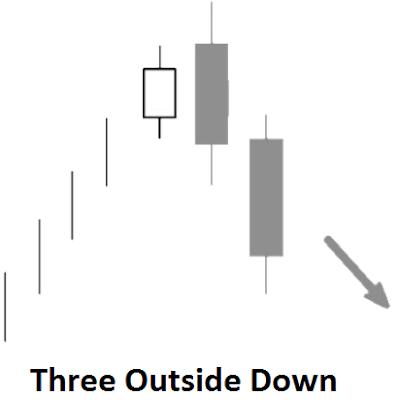 iq option candlestick strategy